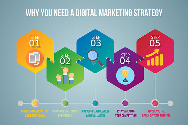 Creating Marketing Stratergy
